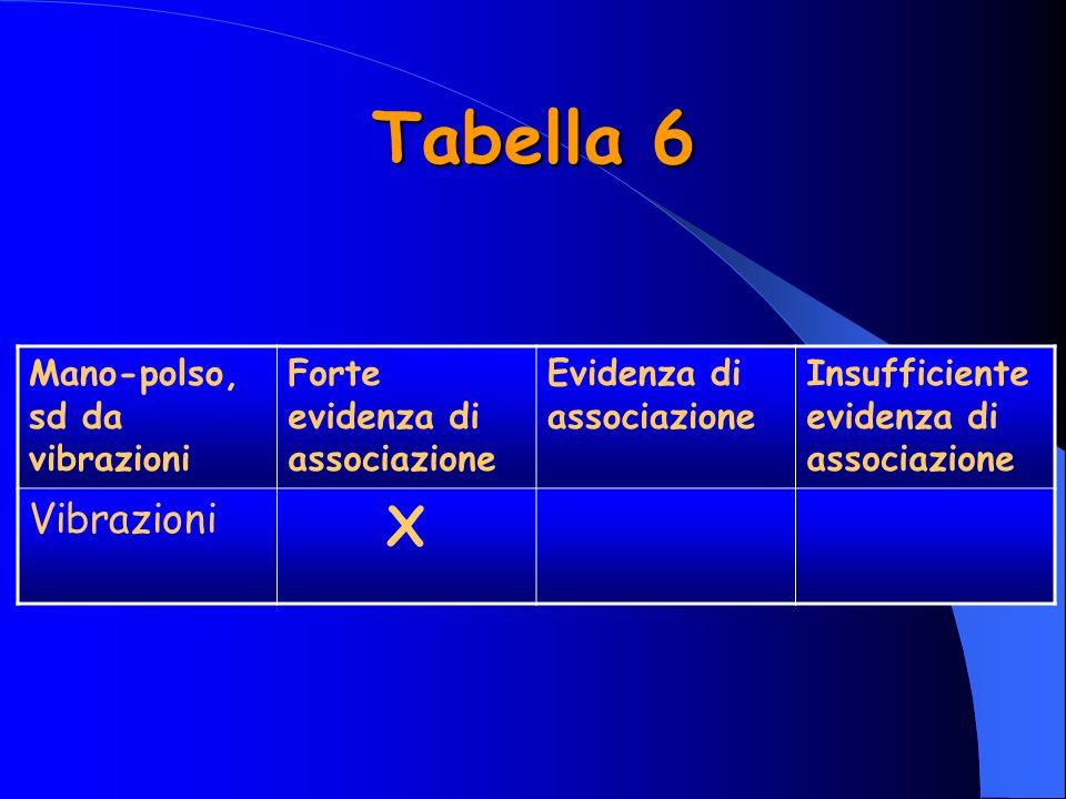 Tabella 6 Mano-polso, sd da vibrazioni Forte evidenza di associazione Evidenza di associazione Insufficiente evidenza di associazione Vibrazioni X