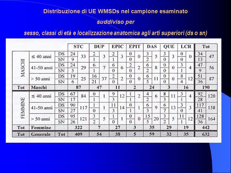 Distribuzione di UE WMSDs nel campione esaminato suddiviso per sesso, classi di età e localizzazione anatomica agli arti superiori (ds o sn)