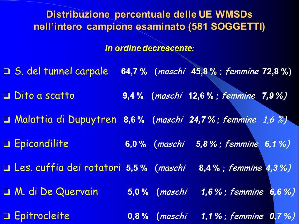 Distribuzione percentuale delle UE WMSDs nellintero campione esaminato (581 SOGGETTI) in ordine decrescente: S. del tunnel carpale 64,7 % (maschi 45,8