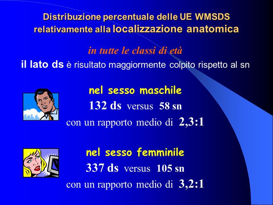 Distribuzione percentuale delle UE WMSDS relativamente alla localizzazione anatomica in tutte le classi di età il lato ds è risultato maggiormente colpito rispetto al sn nel sesso maschile 132 ds versus 58 sn con un rapporto medio di 2,3:1 nel sesso femminile 337 ds versus 105 sn con un rapporto medio di 3,2:1