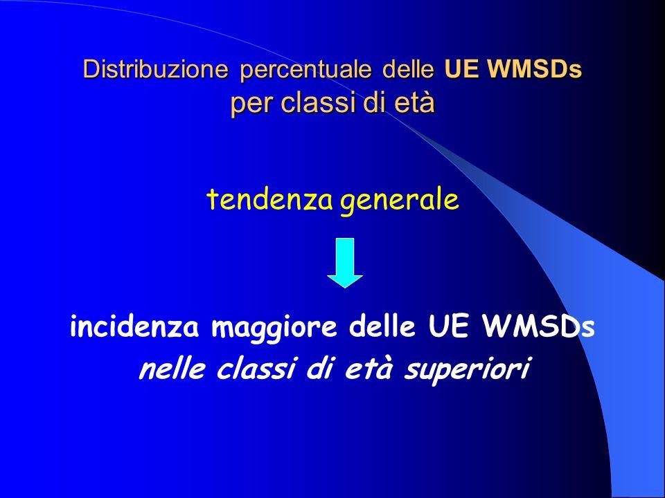 Distribuzione percentuale delle UE WMSDs per classi di età tendenza generale incidenza maggiore delle UE WMSDs nelle classi di età superiori