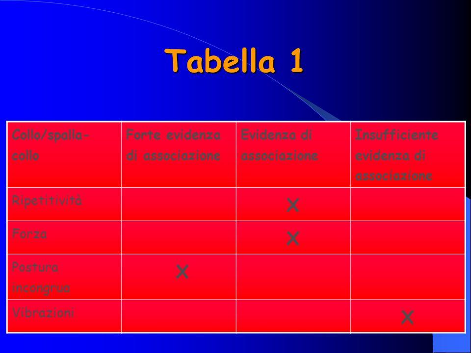 Tabella 1 Collo/spalla- collo Forte evidenza di associazione Evidenza di associazione Insufficiente evidenza di associazione Ripetitività X Forza X Postura incongrua X Vibrazioni X