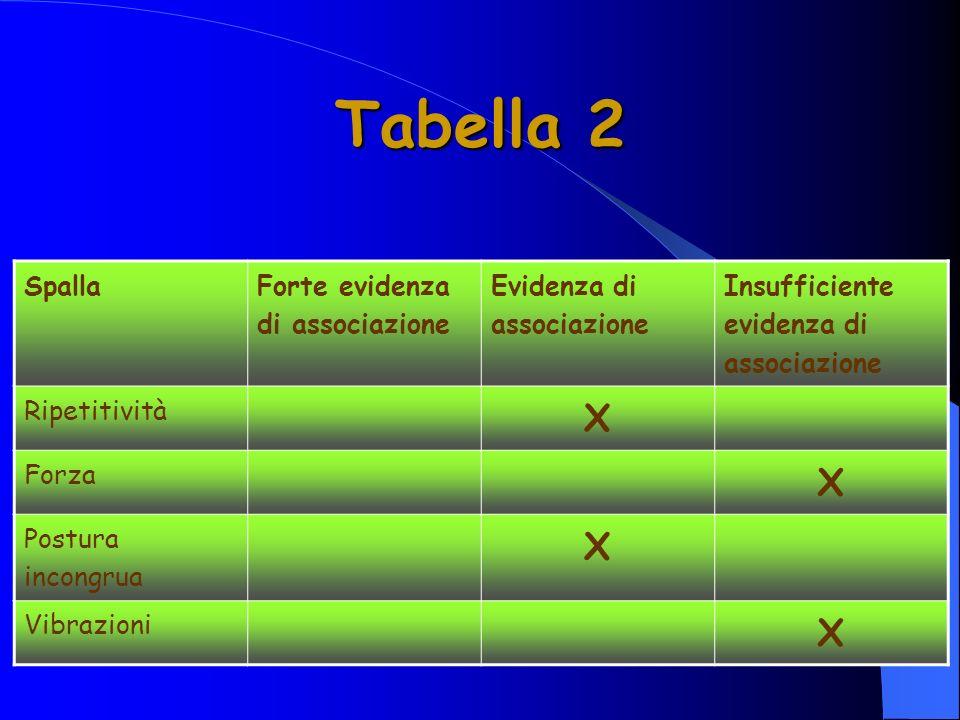 Tabella 2 Spalla Forte evidenza di associazione Evidenza di associazione Insufficiente evidenza di associazione Ripetitività X Forza X Postura incongrua X Vibrazioni X
