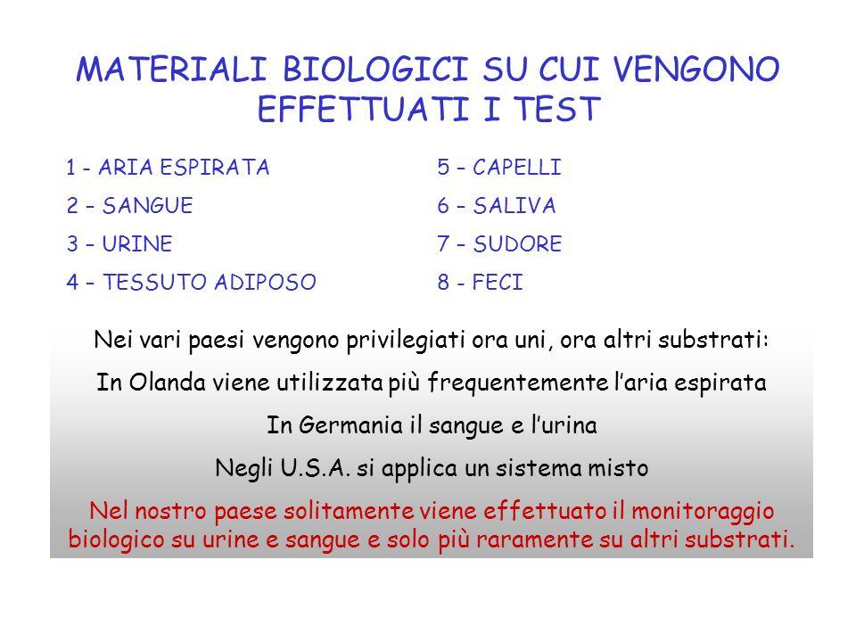 MATERIALI BIOLOGICI SU CUI VENGONO EFFETTUATI I TEST 1 - ARIA ESPIRATA 2 – SANGUE 3 – URINE 4 – TESSUTO ADIPOSO 5 – CAPELLI 6 – SALIVA 7 – SUDORE 8 -