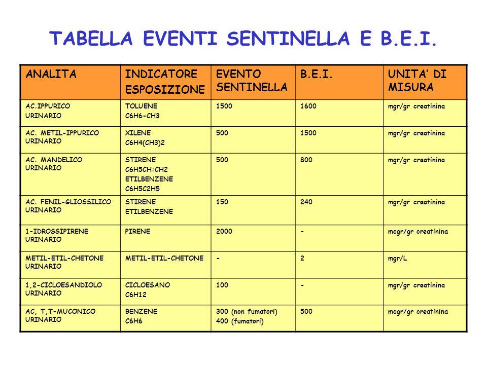 TABELLA EVENTI SENTINELLA E B.E.I. ANALITAINDICATORE ESPOSIZIONE EVENTO SENTINELLA B.E.I.UNITA DI MISURA AC.IPPURICO URINARIO TOLUENE C6H6-CH3 1500160