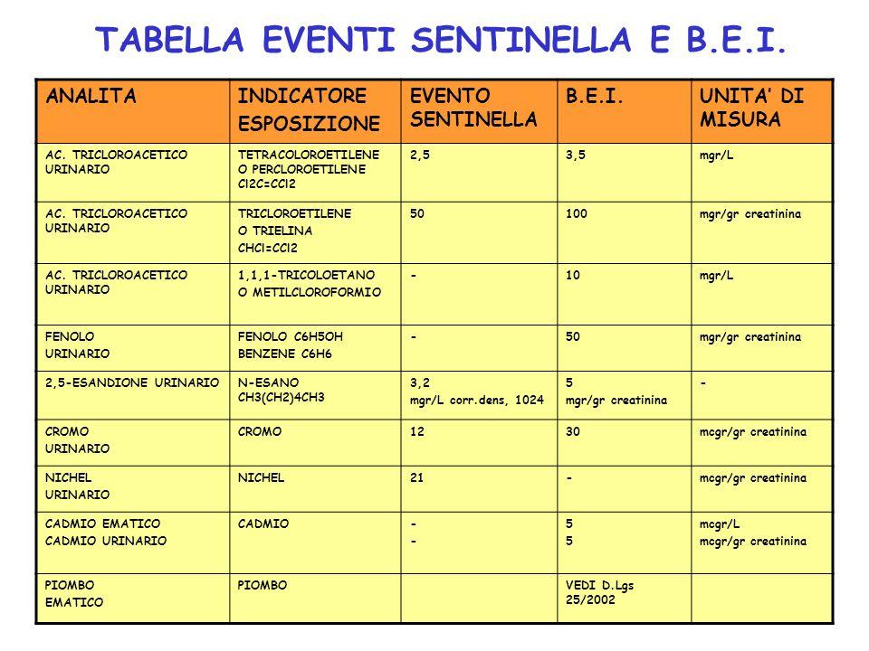 TABELLA EVENTI SENTINELLA E B.E.I. ANALITAINDICATORE ESPOSIZIONE EVENTO SENTINELLA B.E.I.UNITA DI MISURA AC. TRICLOROACETICO URINARIO TETRACOLOROETILE