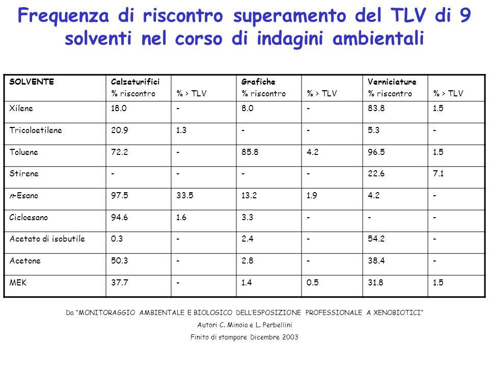 Frequenza di riscontro superamento del TLV di 9 solventi nel corso di indagini ambientali SOLVENTECalzaturifici % riscontro% > TLV Grafiche % riscontr