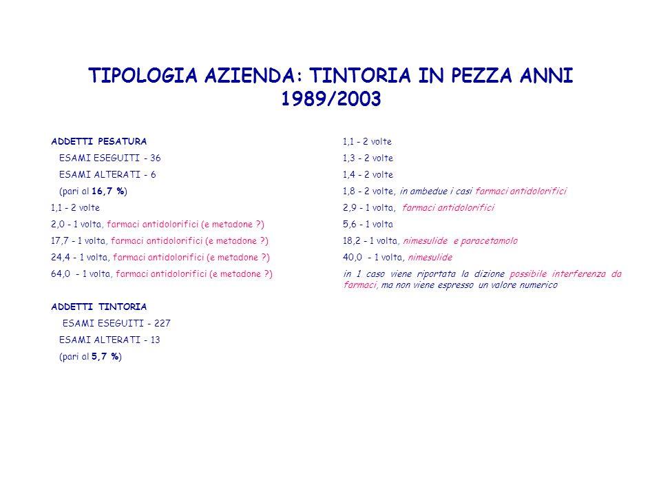 TIPOLOGIA AZIENDA: TINTORIA IN PEZZA ANNI 1989/2003 ADDETTI PESATURA ESAMI ESEGUITI - 36 ESAMI ALTERATI - 6 (pari al 16,7 %) 1,1 - 2 volte 2,0 - 1 vol