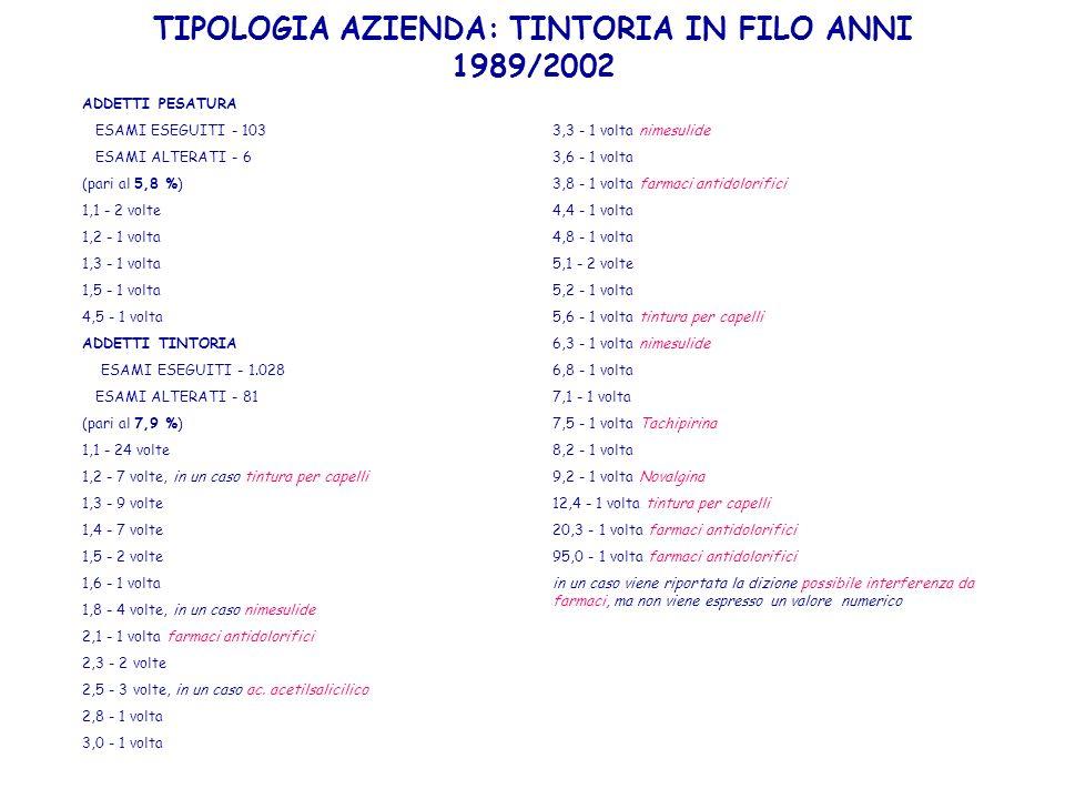 TIPOLOGIA AZIENDA: TINTORIA IN FILO ANNI 1989/2002 ADDETTI PESATURA ESAMI ESEGUITI - 103 ESAMI ALTERATI - 6 (pari al 5,8 %) 1,1 - 2 volte 1,2 - 1 volt
