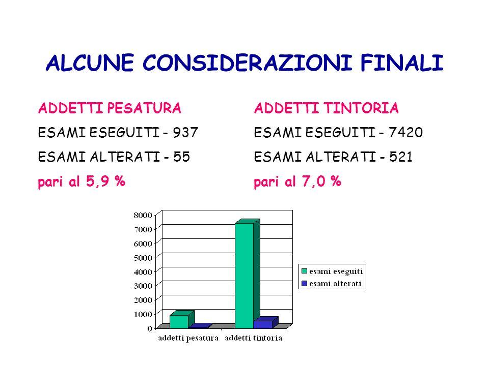 ALCUNE CONSIDERAZIONI FINALI ADDETTI PESATURA ESAMI ESEGUITI - 937 ESAMI ALTERATI - 55 pari al 5,9 % ADDETTI TINTORIA ESAMI ESEGUITI - 7420 ESAMI ALTE