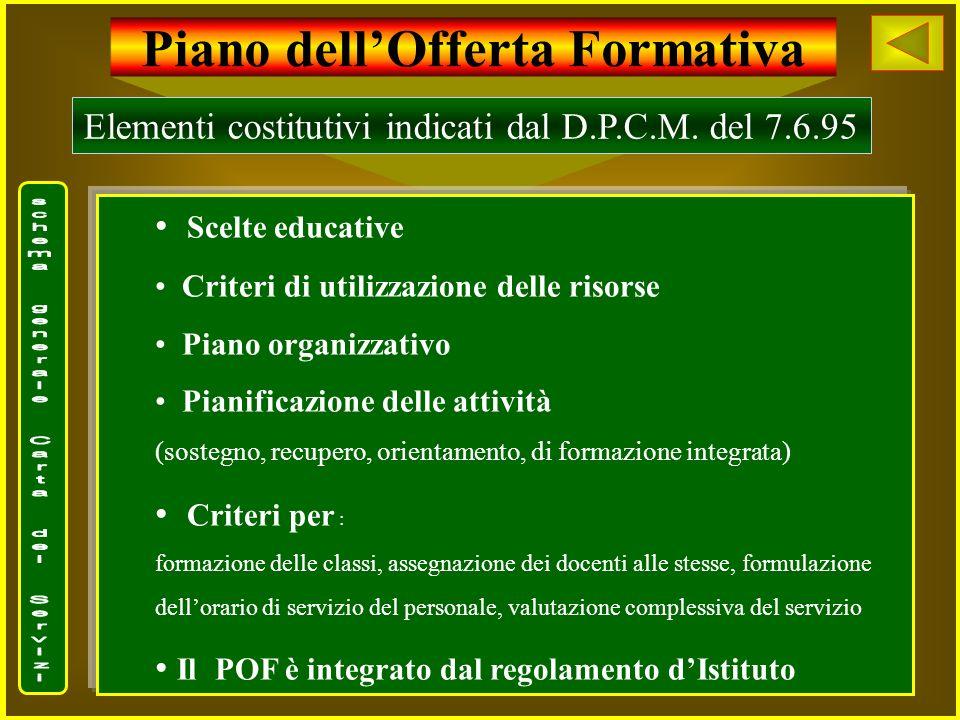 Piano dellOfferta Formativa Elementi costitutivi indicati dal D.P.C.M. del 7.6.95 Scelte educative Criteri di utilizzazione delle risorse Piano organi