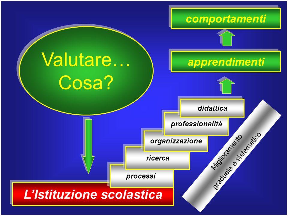 LIstituzione scolastica processi ricerca apprendimenti organizzazione professionalità didattica comportamenti Valutare… Cosa.