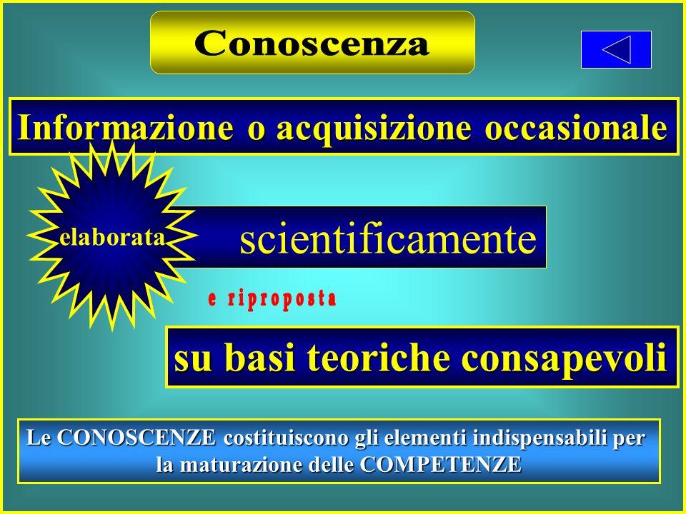 Informazione o acquisizione occasionale scientificamente elaborata su basi teoriche consapevoli Le CONOSCENZE costituiscono gli elementi indispensabili per la maturazione delle COMPETENZE