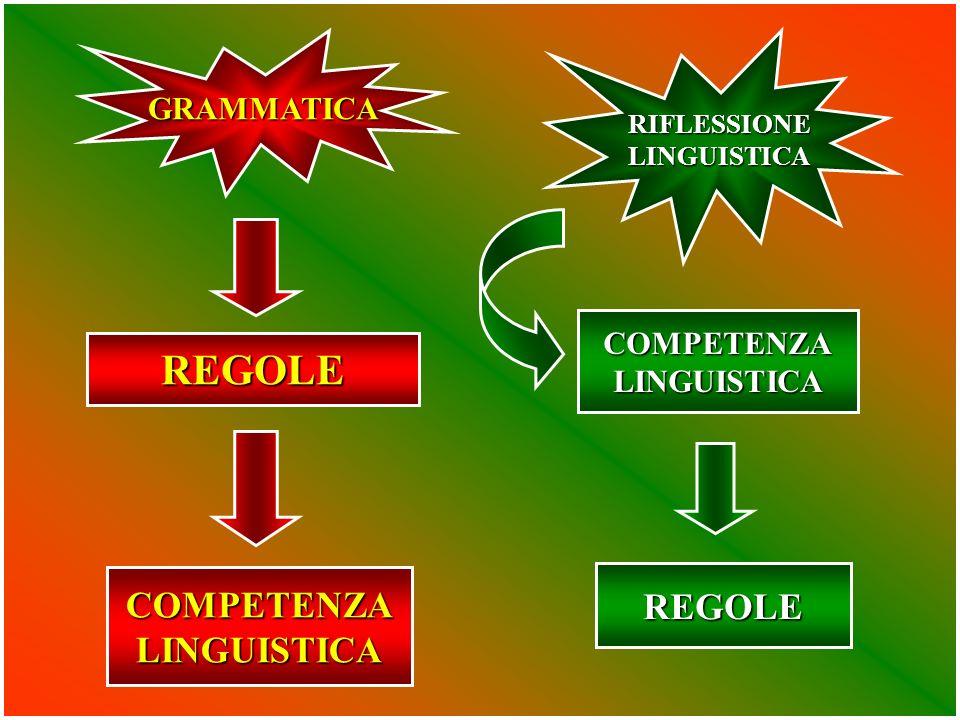 GRAMMATICA RIFLESSIONELINGUISTICA REGOLE COMPETENZALINGUISTICA COMPETENZALINGUISTICA REGOLE