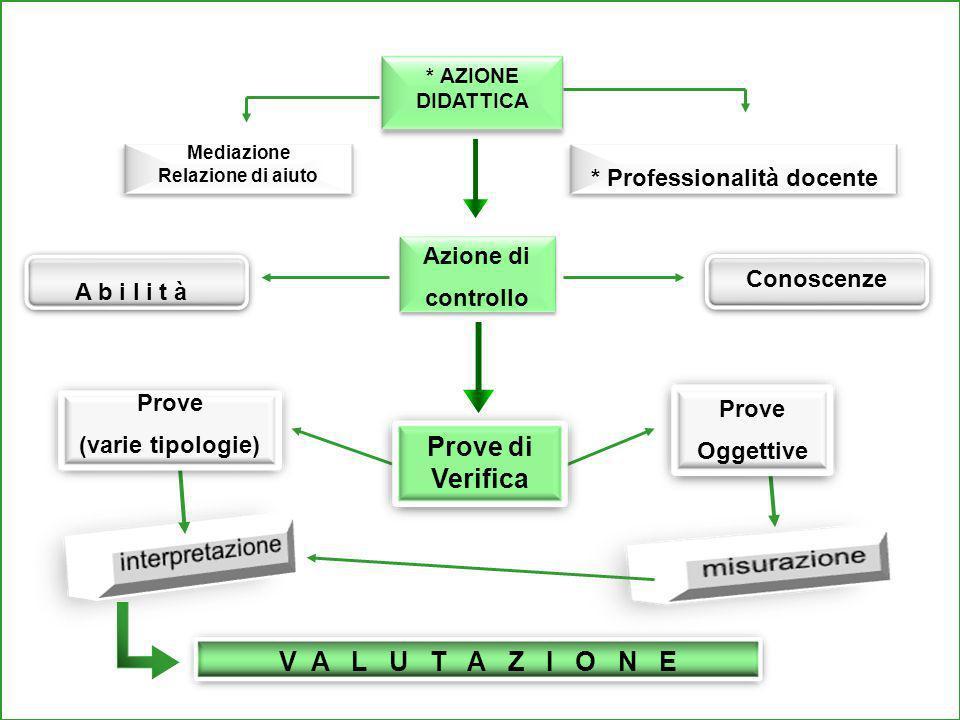 A b i l i t à Azione di controllo Azione di controllo V A L U T A Z I O N E Conoscenze Prove di Verifica Prove Oggettive Prove (varie tipologie) * AZI