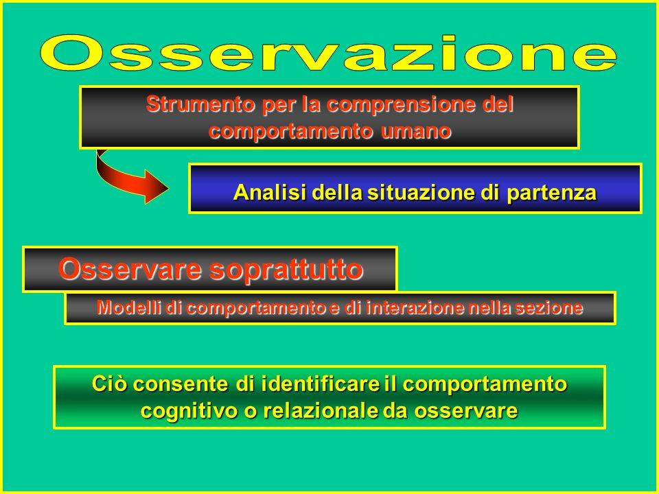 La REINTERPRETAZIONE dei Saperi disciplinari in funzione delle Valenze formative dei singoli NODI concettuali La SCOMPOSIZIONE e la RICOMPOSIZIONE dei