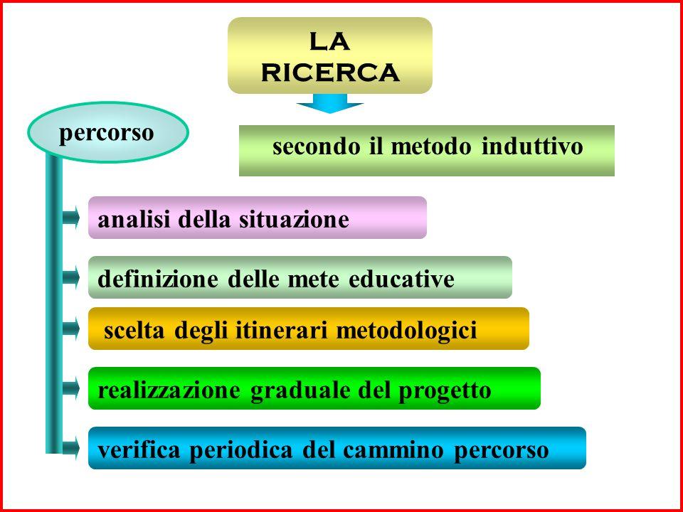 LA RICERCA secondo il metodo induttivo analisi della situazione definizione delle mete educative scelta degli itinerari metodologici realizzazione graduale del progetto verifica periodica del cammino percorso percorso