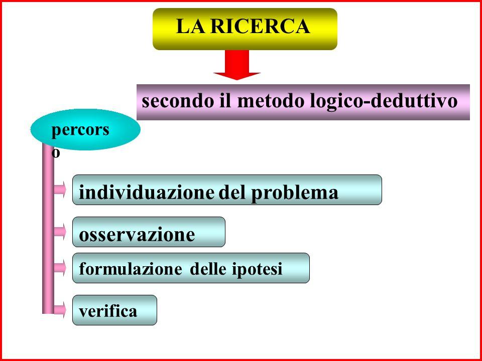 LA RICERCA secondo il metodo induttivo analisi della situazione definizione delle mete educative scelta degli itinerari metodologici realizzazione gra
