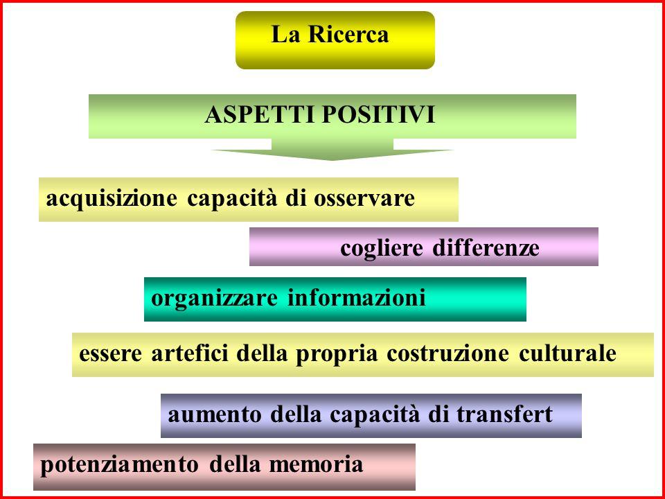 La Ricerca ASPETTI POSITIVI acquisizione capacità di osservare cogliere differenze organizzare informazioni essere artefici della propria costruzione culturale aumento della capacità di transfert potenziamento della memoria