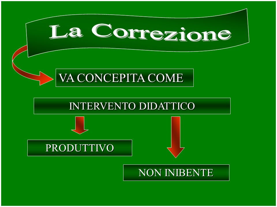 VA CONCEPITA COME INTERVENTO DIDATTICO PRODUTTIVO NON INIBENTE