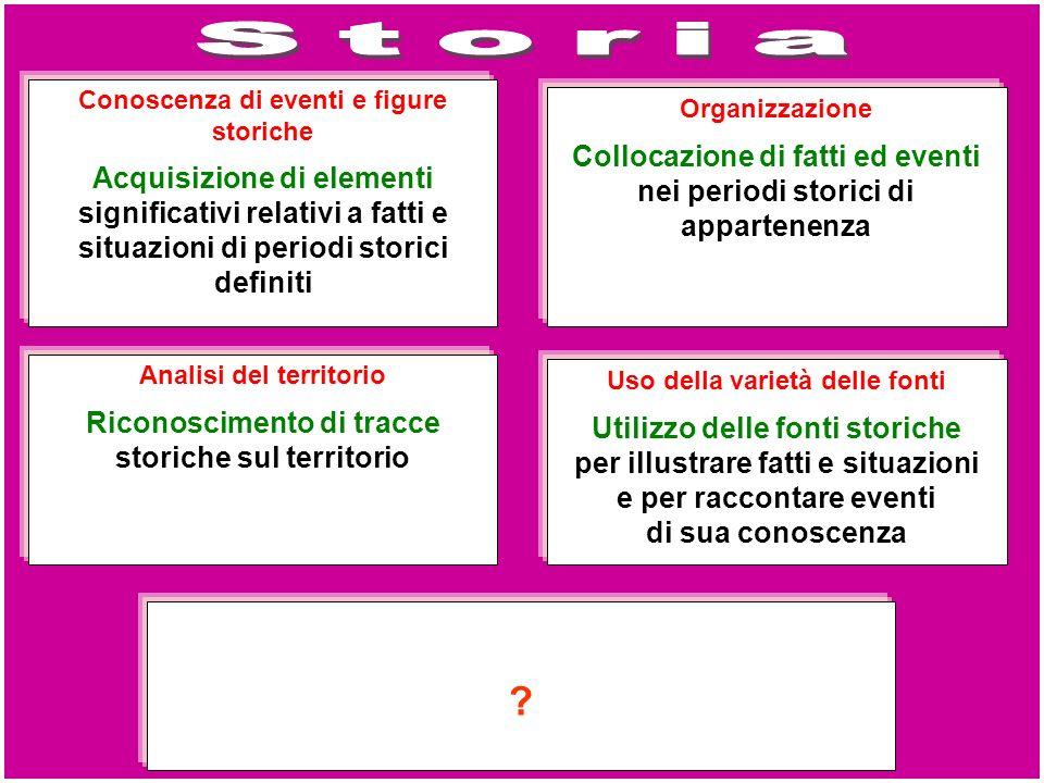 Conoscenza di eventi e figure storiche Acquisizione di elementi significativi relativi a fatti e situazioni di periodi storici definiti Organizzazione