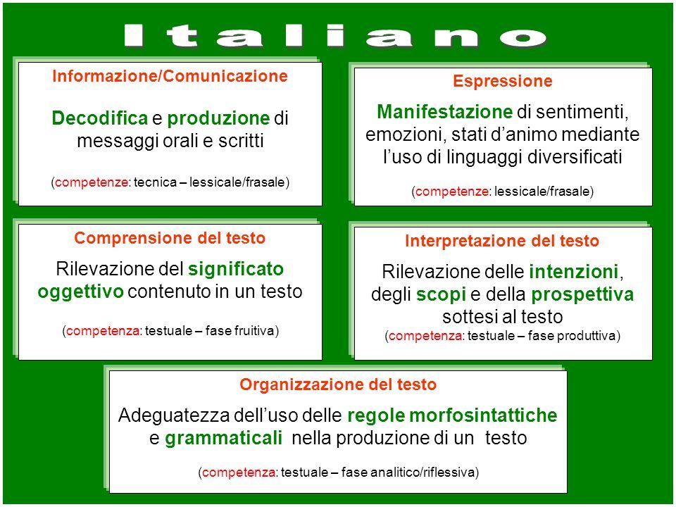 Informazione/Comunicazione Decodifica e produzione di messaggi orali e scritti (competenze: tecnica – lessicale/frasale) Espressione Manifestazione di