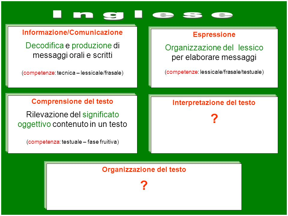 Informazione/Comunicazione Decodifica e produzione di messaggi orali e scritti (competenze: tecnica – lessicale/frasale) Espressione Organizzazione de