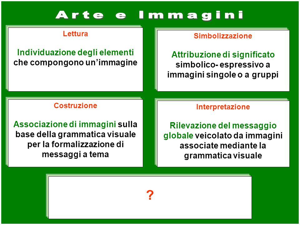 Lettura Individuazione degli elementi che compongono unimmagine Simbolizzazione Attribuzione di significato simbolico- espressivo a immagini singole o