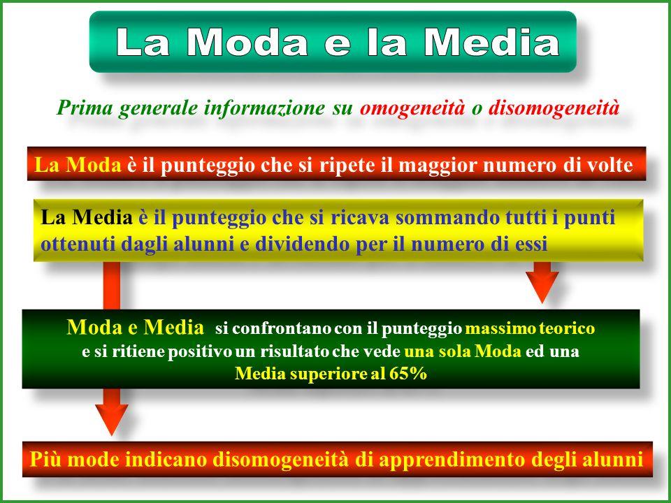 Prove oggettive Moda Gamma Scarto quadratico medio Scarto quadratico medio Analisi delle risposte Valutazione tendenza centrale omogeneità Interventi compensativi Interventi compensativi MISURAZIONEMISURAZIONE MISURAZIONEMISURAZIONE Media Mediana