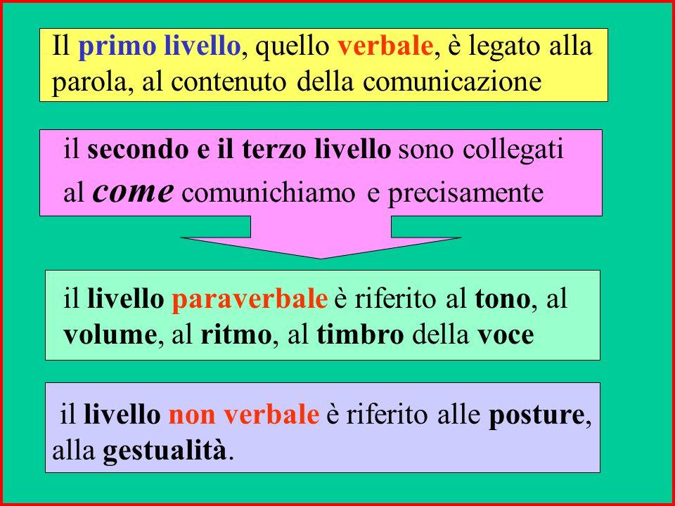 I Livelli della Comunicazione Ogni comunicazione umana avviene su tre livelli in grado di veicolare i messaggi del mittente al destinatario: LIVELLO V