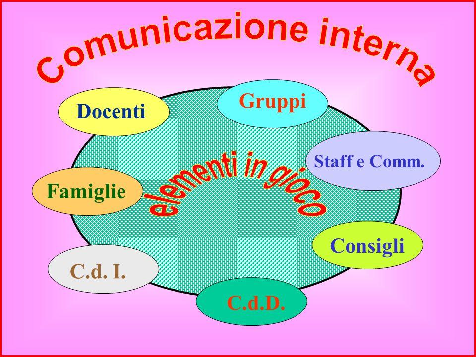 la massima circolazione delle idee linterscambio continuo e sistematico di esperienze e competenze la negoziazione delle scelte la condivisione delle
