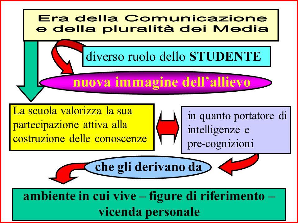 Obiettivo: costruire comunità di apprendimento in cui scambio e collaborazione siano i principali strumenti di conoscenza Oggetto: introduzione dei me