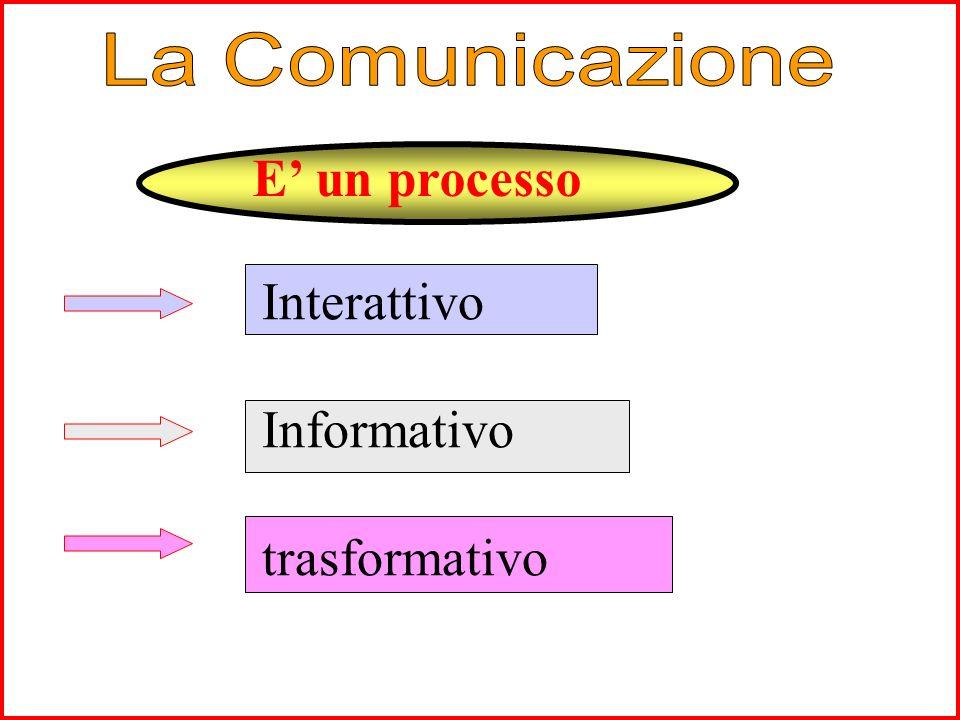 Emittente Destinatario Referente - Messaggio - Codice - Canale