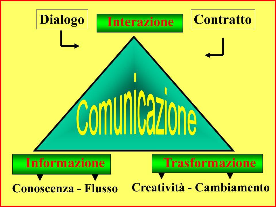 E un processo Interattivo Informativo trasformativo