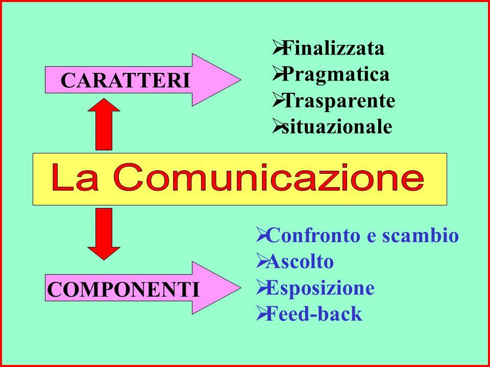 Finalizzata Pragmatica Trasparente situazionale Confronto e scambio Ascolto Esposizione Feed-back CARATTERI COMPONENTI