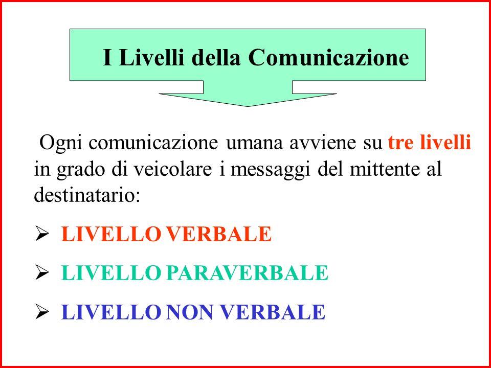 I Livelli della Comunicazione Ogni comunicazione umana avviene su tre livelli in grado di veicolare i messaggi del mittente al destinatario: LIVELLO VERBALE LIVELLO PARAVERBALE LIVELLO NON VERBALE