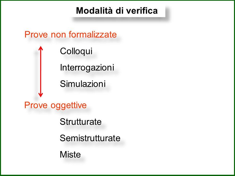 Modalità di verifica Prove oggettive Strutturate Semistrutturate Miste Prove oggettive Strutturate Semistrutturate Miste Prove non formalizzate Colloqui Interrogazioni Simulazioni Prove non formalizzate Colloqui Interrogazioni Simulazioni