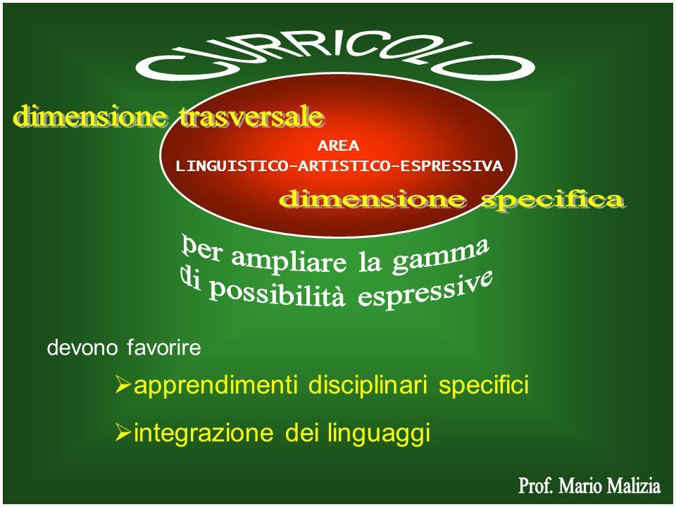 AREA LINGUISTICO-ARTISTICO-ESPRESSIVA apprendimenti disciplinari specifici integrazione dei linguaggi devono favorire