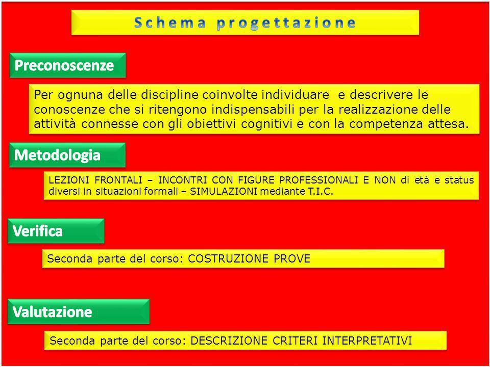 Seconda parte del corso: COSTRUZIONE PROVE LEZIONI FRONTALI – INCONTRI CON FIGURE PROFESSIONALI E NON di età e status diversi in situazioni formali –