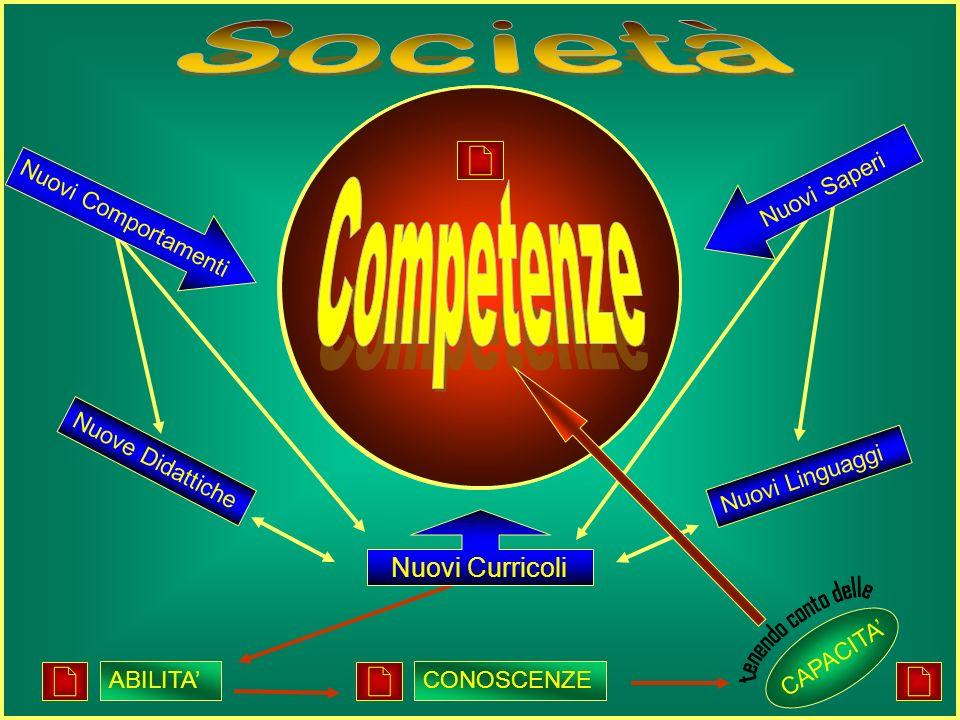 Costituzione Abilità Sport Strada chiesa Famiglia SCUOLA dellazione della scuola Capacità Conoscenze Competenze Società cittadino uomo