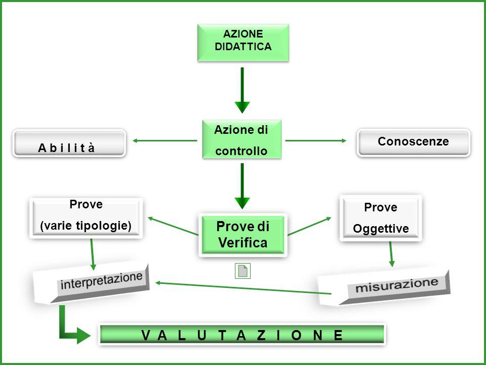 A b i l i t à Azione di controllo Azione di controllo V A L U T A Z I O N E AZIONE DIDATTICA AZIONE DIDATTICA Conoscenze Prove di Verifica Prove Oggettive Prove (varie tipologie)