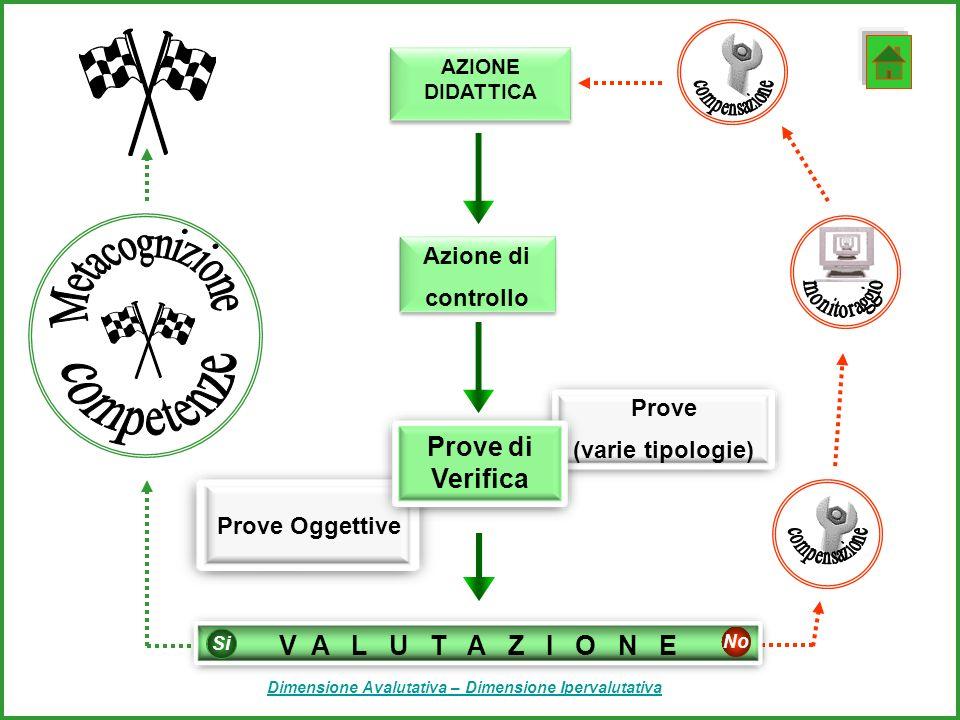 Azione di controllo Azione di controllo AZIONE DIDATTICA AZIONE DIDATTICA Prove (varie tipologie) Prove Oggettive Prove di Verifica V A L U T A Z I O N E No Si Dimensione Avalutativa – Dimensione Ipervalutativa