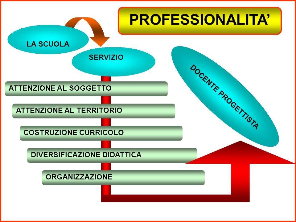 SERVIZIO LA SCUOLA ATTENZIONE AL SOGGETTO ATTENZIONE AL TERRITORIO COSTRUZIONE CURRICOLO DIVERSIFICAZIONE DIDATTICA ORGANIZZAZIONE DOCENTE PROGETTISTA PROFESSIONALITA