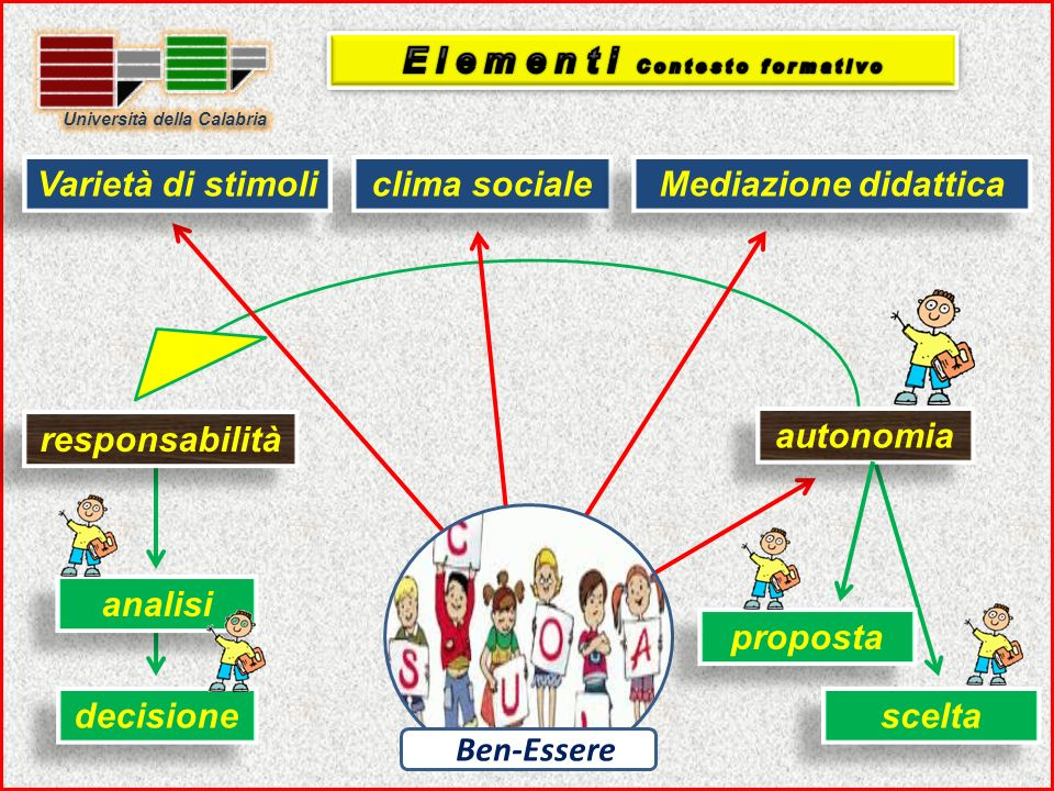 clima sociale Ben-Essere Varietà di stimoli Mediazione didattica autonomia decisione proposta scelta responsabilità analisi