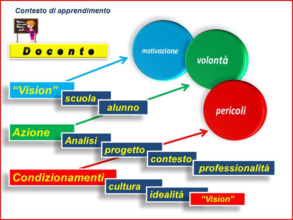 Vision scuola Azione Analisi progetto contesto professionalità Condizionamenti cultura idealità Contesto di apprendimento alunno Vision