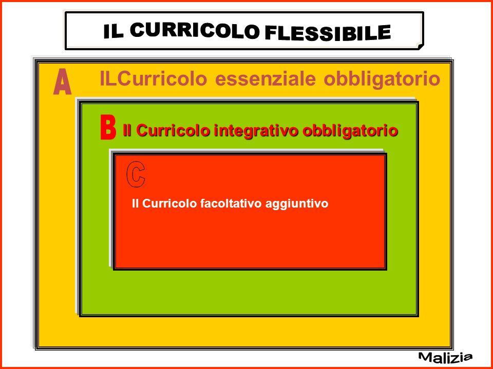 ILCurricolo essenziale obbligatorio Il Curricolo integrativo obbligatorio Il Curricolo facoltativo aggiuntivo