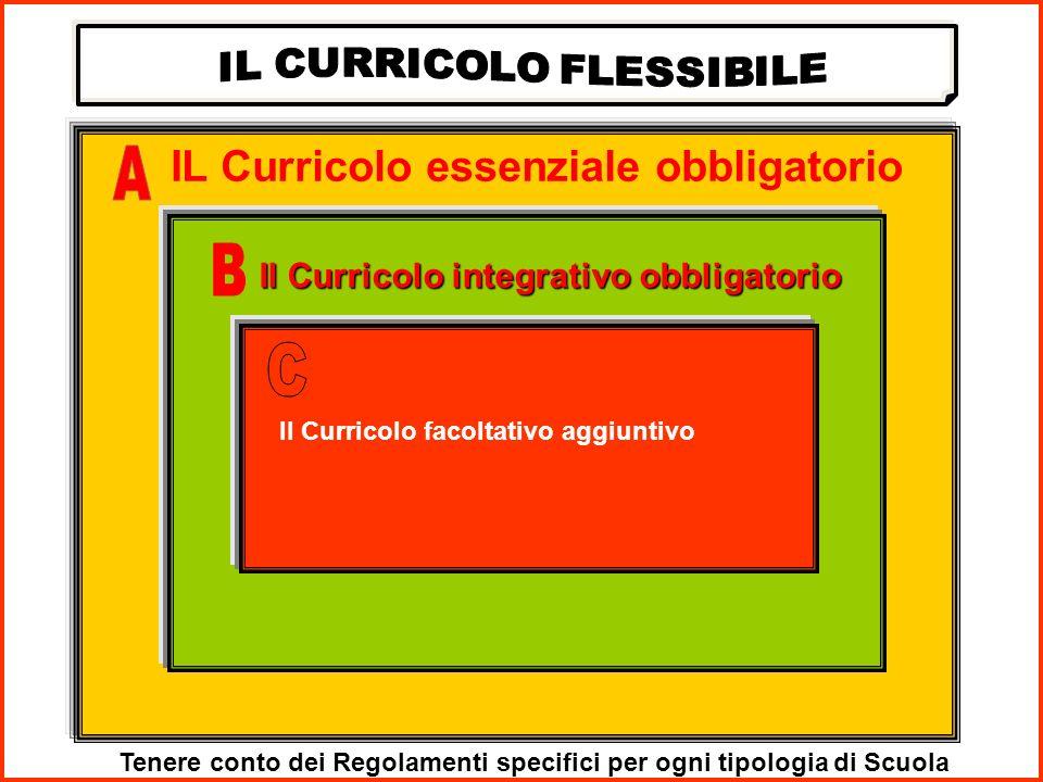 IL Curricolo essenziale obbligatorio Il Curricolo integrativo obbligatorio Il Curricolo facoltativo aggiuntivo Tenere conto dei Regolamenti specifici per ogni tipologia di Scuola