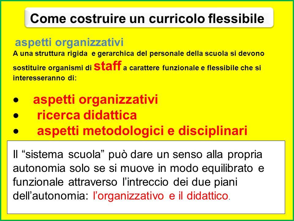 ELABORAZIONE DEL CURRICOLO obiettivi Effetto retroattivo (feed – back) accertamento Metodi e materiali Per elaborazione di un curricolo si intende la