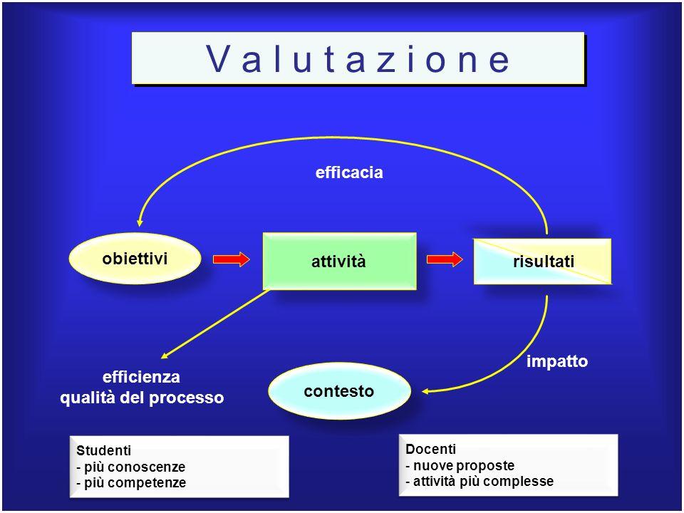 A V V I A il processo di ACQUISIZIONE dei PREREQUISITI e delle PRECONOSCENZE funzionali al Progetto di apprendimento P I A N I F I C A le A Z I O N I Saper fareSapere Mobilitare saperi (Saper fare consapevole) Essere ABILITA CONOSCENZECOMPETENZECAPACITA Verifica iniziale 5 6 la scuola mobilita le figure professionali di cui dispone