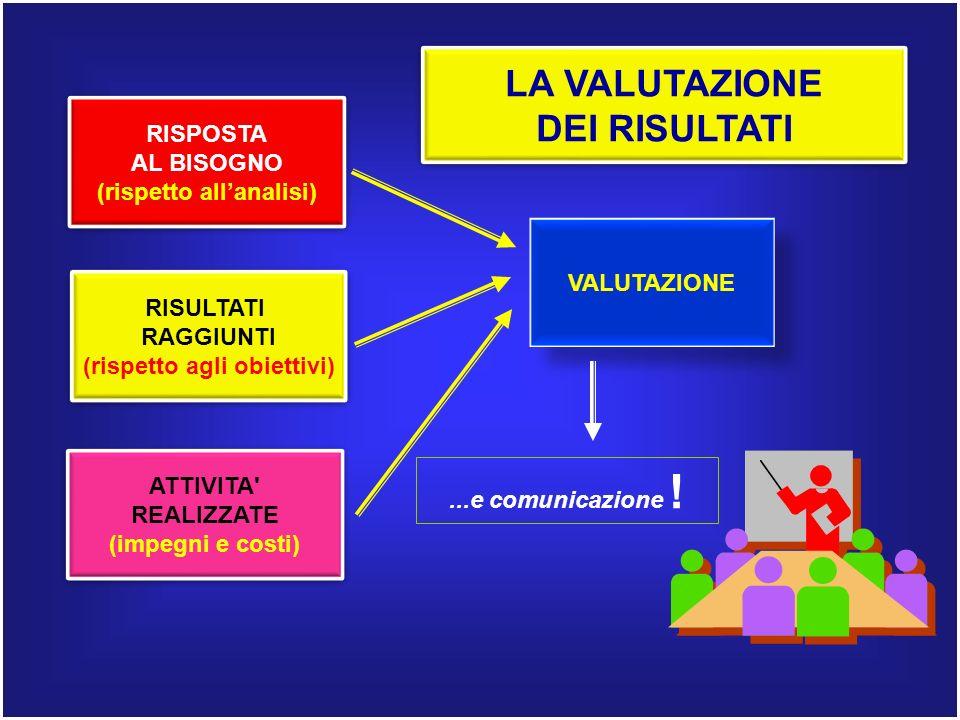 RISPOSTA AL BISOGNO (rispetto allanalisi) RISPOSTA AL BISOGNO (rispetto allanalisi) ATTIVITA REALIZZATE (impegni e costi) ATTIVITA REALIZZATE (impegni e costi) RISULTATI RAGGIUNTI (rispetto agli obiettivi) RISULTATI RAGGIUNTI (rispetto agli obiettivi) VALUTAZIONE LA VALUTAZIONE DEI RISULTATI LA VALUTAZIONE DEI RISULTATI...e comunicazione !